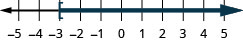 This figure is a number line ranging from negative 5 to 5 with tick marks for each integer. The inequality x is greater than or equal to negative 3 is graphed on the number line, with an open bracket at x equals negative 3, and a dark line extending to the right of the bracket.