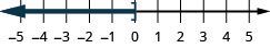 This figure is a number line ranging from negative 5 to 5 with tick marks for each integer. The inequality x is less than or equal to 0 is graphed on the number line, with an open bracket at x equals 0, and a dark line extending to the left of the bracket.