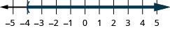 This figure is a number line ranging from negative 5 to 5 with tick marks for each integer. The inequality x is greater than negative 4 is graphed on the number line, with an open parenthesis at x equals negative 4, and a dark line extending to the right of the parenthesis.