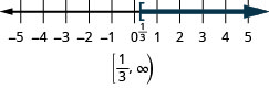 This figure is a number line ranging from negative 5 to 5 with tick marks for each integer. The inequality x is greater than or equal to 1/3 is graphed on the number line, with an open bracket at x equals 1/3 (written in), and a dark line extending to the right of the bracket. Below the number line is the solution written in interval notation: bracket, 1/3 comma infinity, parenthesis.