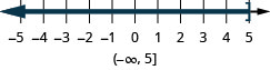 This figure is a number line with tick marks. The inequality x is less than or equal to 5 is graphed on the number line, with an open bracket at x equals 5, and a dark line extending to the left of the bracket. Below the number line is the solution written in interval notation: parenthesis, negative infinity comma 5, bracket.