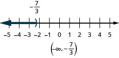 This figure is a number line ranging from negative 5 to 5 with tick marks for each integer. The inequality x is less than negative 7/3 is graphed on the number line, with an open parenthesis at x equals negative 7/3 (written in), and a dark line extending to the left of the parenthsis. Below the number line is the solution written in interval notation: parenthesis, negative infinity comma negative 7/3, parenthesis.
