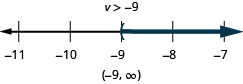 At the top of this figure is the solution to the inequality: v is greater than negative 9. Below this is a number line ranging from negative 11 to negative 7 with tick marks for each integer. The inequality x is greater than negative 9 is graphed on the number line, with an open parenthesis at x equals negative 9, and a dark line extending to the right of the parenthesis. Below the number line is the solution written in interval notation: parenthesis, negative 9 comma infinity, parenthesis.