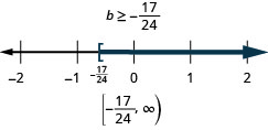 At the top of this figure is the solution to the inequality: b is greater than or equal to negative 17/24. Below this is a number line ranging from negative 2 to 2 with tick marks for each integer. The inequality b is greater than or equal to negative 17/24 is graphed on the number line, with an open bracket at b equals negative 17/24 (written in), and a dark line extending to the right of the bracket. Below the number line is the solution written in interval notation: bracket, negative 17/24 comma infinity, parenthesis.