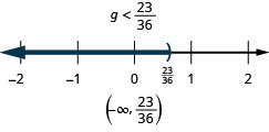 At the top of this figure is the solution to the inequality: g is less than 23/26. Below this is a number line ranging from negative 2 to 2 with tick marks for each integer. The inequality g is less than 23/26 is graphed on the number line, with an open parenthesis at g equals 23/26 (written in), and a dark line extending to the left of the parenthesis. Below the number line is the solution written in interval notation: parenthesis, negative infinity comma 23/26, parenthesis.