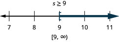 At the top of this figure is the solution to the inequality: s is greater than or equal to 9. Below this is a number line ranging from 7 to 11 with tick marks for each integer. The inequality s is greater than or equal to 9 is graphed on the number line, with an open bracket at s equals 9, and a dark line extending to the right of the bracket. Below the number line is the solution written in interval notation: bracket, 9 comma infinity, parenthesis.