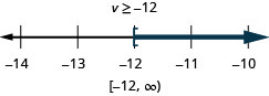 At the top of this figure is the solution to the inequality: v is greater than or equal to negative 12. Below this is a number line ranging from negative 14 to negative 10 with tick marks for each integer. The inequality v is greater than or equal to negative 12 is graphed on the number line, with an open bracket at v equals negative 12, and a dark line extending to the right of the bracket. Below the number line is the solution written in interval notation: bracket, negative 12 comma infinity, parenthesis.