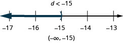 At the top of this figure is the solution to the inequality: d is less than negative 15. Below this is a number line ranging from negative 17 to negative 13 with tick marks for each integer. The inequality d is less than negative 15 is graphed on the number line, with an open parenthesis at d equals negative 15, and a dark line extending to the left of the parenthesis. Below the number line is the solution written in interval notation: parenthesis, negative infinity comma negative 15, parenthesis.