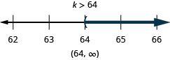 At the top of this figure is the solution to the inequality: k is greater than 64. Below this is a number line ranging from 62 to 66 with tick marks for each integer. The inequality k is greater than 64 is graphed on the number line, with an open parenthesis at k equals 64, and a dark line extending to the right of the parenthesis. Below the number line is the solution written in interval notation: parenthesis, negative infinity comma 64, parenthesis.