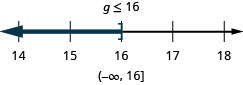 At the top of this figure is the solution to the inequality: g is less than or equal to 16. Below this is a number line ranging from 14 to 18 with tick marks for each integer. The inequality g is less than or equal to 16 is graphed on the number line, with an open bracket at g equals 16, and a dark line extending to the left of the bracket. Below the number line is the solution written in interval notation: parenthesis, negative infinity comma 16, bracket.