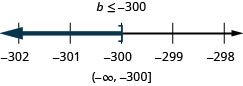 At the top of this figure is the solution to the inequality: b is less than or equal to negative 300. Below this is a number line ranging from negative 302 to negative 298 with tick marks for each integer. The inequality b is less than or equal to negative 300 is graphed on the number line, with an open bracket at b equals negative 300, and a dark line extending to the left of the bracket. Below the number line is the solution written in interval notation: parenthesis, negative infinity comma negative 300, bracket.