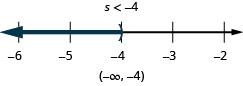 At the top of this figure is the solution to the inequality: s is less than negative 4. Below this is a number line ranging from negative 6 to negative 2 with tick marks for each integer. The inequality s is less than negative 4 is graphed on the number line, with an open parenthesis at s equals negative 4, and a dark line extending to the left of the parenthesis. Below the number line is the solution written in interval notation: parenthesis, negative infinity comma negative 4, parenthesis.