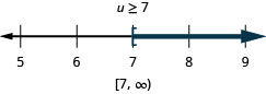 At the top of this figure is the solution to the inequality: au is greater than or equal to 7. Below this is a number line ranging from 5 to 9 with tick marks for each integer. The inequality u is greater than or equal to 7 is graphed on the number line, with an open bracket at u equals 7, and a dark line extending to the right of the bracket. Below the number line is the solution written in interval notation: bracket, 7 comma infinity, parenthesis.