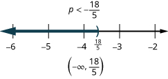 At the top of this figure is the solution to the inequality: p is less than 18/5. Below this is a number line ranging from 2 to 6 with tick marks for each integer. The inequality p is less than 18/5 is graphed on the number line, with an open parenthesis at p equals 18/5 (written in), and a dark line extending to the left of the parenthesis. Below the number line is the solution written in interval notation: parenthesis, negative infinity comma 18/5, parenthesis.