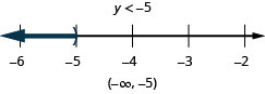 At the top of this figure is the solution to the inequality: y is less than negative 5. Below this is a number line ranging from negative 6 to negative 2 with tick marks for each integer. The inequality y is less than negative 5 is graphed on the number line, with an open parenthesis at y equals negative 5, and a dark line extending to the left of the parenthesis. Below the number line is the solution written in interval notation: parenthesis, negative infinity comma negative 5, parenthesis.