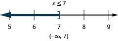 At the top of this figure is the solution to the inequality: x is less than or equal to 7. Below this is a number line ranging from 5 to 9 with tick marks for each integer. The inequality x is less than or equal to 7 is graphed on the number line, with an open bracket at x equals 7, and a dark line extending to the left of the bracket. Below the number line is the solution written in interval notation: parenthesis, negative infinity comma 7, bracket.
