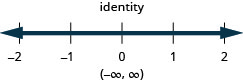 At the top of this figure is the solution to the inequality: the inequality is an identity. Below this is a number line ranging from negative 2 to 2 with tick marks for each integer. The identity is graphed on the number line, with a dark line extending in both directions. Below the number line is the solution written in interval notation: parenthesis, negative infinity comma infinity, parenthesis.