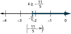 At the top of this figure is the solution to the inequality: k is greater than or equal to negative 11/5. Below this is a number line ranging from negative 4 to 0 with tick marks for each integer. The inequality k is greater than or equal to negative 11/5 is graphed on the number line, with an open bracket at k equals negative 11/5 (written in), and a dark line extending to the right of the bracket. Below the number line is the solution written in interval notation: bracket, negative 11/5 comma infinity, parenthesis.