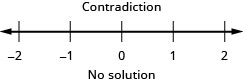 """At the top of this figure is the result of the inequality: the inequality is a contradiction. Below this is a number line ranging from negative 2 to 2 with tick marks for each integer. Because this is a contradiction, no inequality is graphed on the number line. Below the number line is the statement: """"No solution""""."""