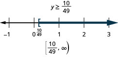 At the top of this figure is the solution to the inequality: y is greater than or equal to 10/49. Below this is a number line ranging from negative 1 to 3 with tick marks for each integer. The inequality y is greater than or equal to 10/49 is graphed on the number line, with an open bracket at y equals 10/49 (written in), and a dark line extending to the right of the bracket. Below the number line is the solution written in interval notation: bracket, 10/49 comma infinity, parenthesis.