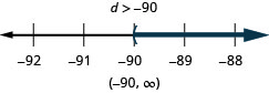 At the top of this figure is the solution to the inequality: d is greater than negative 90. Below this is a number line ranging from negative 92 to negative 88 with tick marks for each integer. The inequality d is greater than negative 90 is graphed on the number line, with an open parenthesis at d equals negative 90, and a dark line extending to the right of the parenthesis. Below the number line is the solution written in interval notation: parenthesis, negative 90 comma infinity, parenthesis.
