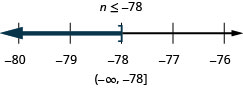 At the top of this figure is the solution to the inequality: n is less than or equal to negative 78. Below this is a number line ranging from negative 80 to negative 76 with tick marks for each integer. The inequality n is less than or equal to negative 78 is graphed on the number line, with an open bracket at n equals negative 78, and a dark line extending to the left of the bracket. Below the number line is the solution written in interval notation: parenthesis, negative infinity comma negative 78, bracket.