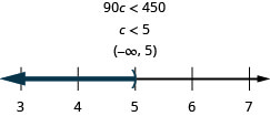 At the top of this figure is the the inequality 90c is less than 450. Below this is the solution to the inequality: c is less than 5. Below the solution is the solution written in interval notation: parenthesis, negative infinity comma 5, parenthesis. Below the interval notation is a number line ranging from 3 to 7 with tick marks for each integer. The inequality c is less than 5 is graphed on the number line, with an open parenthesis at c equals 5, and a dark line extending to the left of the parenthesis.