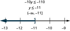 At the top of this figure is the the inequality 10y is less than or equal to negative 110. Below this is the solution to the inequality: y is less than or equal to negative 11. Below the solution is the solution written in interval notation: parenthesis, negative infinity comma negative 11, bracket. Below the interval notation is a number line ranging from negative 13 to negative 9 with tick marks for each integer. The inequality y is less than or equal to negative 11 is graphed on the number line, with an open bracket at y equals negative 11, and a dark line extending to the left of the bracket.