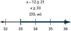 At the top of this figure is the the inequality x minus 12 is greater than or equal to 21. Below this is the solution to the inequality: x is greater than or equal to 33. Below the solution is the solution written in interval notation: bracket, 33 comma infinity, parenthesis. Below the interval notation is a number line ranging from 32 to 36 with tick marks for each integer. The inequality x is greater than or equal to 33 is graphed on the number line, with an open bracket at x equals 33, and a dark line extending to the right of the bracket.