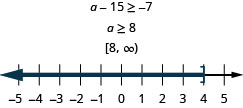 At the top of this figure is the the inequality a minus 15 is greater than or equal to negative 7. Below this is the solution to the inequality: a is greater than or equal to 8. Below the solution is the solution written in interval notation: bracket, 8 comma infinity, parenthesis. Below the interval notation is a number line ranging from 0 to 10 with tick marks for each integer. The inequality a is greater than or equal to 8 is graphed on the number line, with an open bracket at a equals 8, and a dark line extending to the right of the bracket.