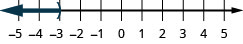 This figure is a number line ranging from negative 5 to 5 with tick marks for each integer. The inequality x is less than negative 3 is graphed on the number line, with an open parenthesis at x equals negative 3, and a dark line extending to the left of the parenthesis.