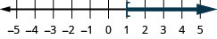 This figure is a number line ranging from negative 5 to 5 with tick marks for each integer. The inequality x is greater than or equal to 1 is graphed on the number line, with an open bracket at x equals 1, and a dark line extending to the right of the bracket.