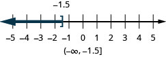 This figure is a number line ranging from negative 5 to 5 with tick marks for each integer. The inequality x is less than or equal to negative 1.5 is graphed on the number line, with an open bracket at x equals negative 1.5, and a dark line extending to the left of the bracket. Below the number line is the solution written in interval notation: parenthesis, negative infinity comma negative 1.5, bracket.