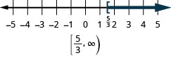 This figure is a number line ranging from negative 5 to 5 with tick marks for each integer. The inequality x is greater than or equal to 5/3 is graphed on the number line, with an open bracket at x equals 5/3, and a dark line extending to the right of the bracket. Below the number line is the solution written in interval notation: bracket, 5/3 comma infinity, parenthesis.