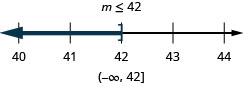At the top of this figure is the solution to the inequality: m is less than or equal to 42. Below this is a number line ranging from 40 to 44 with tick marks for each integer. The inequality m is less than or equal to 42 is graphed on the number line, with an open bracket at m equals 42, and a dark line extending to the left of the bracket. Below the number line is the solution written in interval notation: parenthesis, negative infinity comma 42, bracket