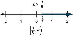 At the top of this figure is the solution to the inequality: b is greater than or equal to 3/8. Below this is a number line ranging from negative 2 to 2 with tick marks for each integer. The inequality b is greater than or equal to 3/8 is graphed on the number line, with an open bracket at b equals 3/8 (written in), and a dark line extending to the right of the bracket. Below the number line is the solution written in interval notation: bracket, 3/8 comma infinity, bracket