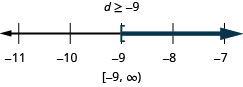 At the top of this figure is the solution to the inequality: d is greater than or equal to negative 9. Below this is a number line ranging from negative 11 to negative 7 with tick marks for each integer. The inequality d is greater than or equal to negative 9 is graphed on the number line, with an open bracket at d equals negative 9, and a dark line extending to the right of the bracket. Below the number line is the solution written in interval notation: bracket, negative 9 comma infinity, parenthesis.