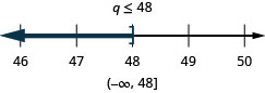 At the top of this figure is the solution to the inequality: q is less than or equal to 48. Below this is a number line ranging from 46 to 50 with tick marks for each integer. The inequality q is less than or equal to 48 is graphed on the number line, with an open bracket at q equals 48, and a dark line extending to the left of the bracket. Below the number line is the solution written in interval notation: parenthesis, negative infinity comma 48, bracket.