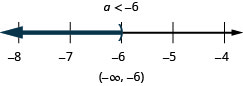At the top of this figure is the solution to the inequality: a is less than negative 6. Below this is a number line ranging from negative 8 to negative 4 with tick marks for each integer. The inequality a is less than negative 6 is graphed on the number line, with an open parenthesis at a equals negative 6, and a dark line extending to the left of the parenthesis. Below the number line is the solution written in interval notation: parenthesis, negative infinity comma negative 6, parenthesis.