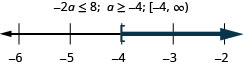 At the top of this figure is the inequality negative 2a is less than or equal to 8. To the right of this is the solution to the inequality: a is greater than or equal to negative 4. To the right of the solution is the solution written in interval notation: bracket, negative 4 comma infinity, parenthesis. Below all of this is a number line ranging from negative 6 to negative 2 with tick marks for each integer. The inequality a is greater than or equal to negative 4 is graphed on the number line, with an open bracket at a equals negative 4, and a dark line extending to the right of the bracket.