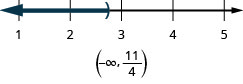 This figure is a number line ranging from 1 to 5 with tick marks for each integer. The inequality x is less than 11/4 is graphed on the number line, with an open parenthesis at x equals 11/4, and a dark line extending to the left of the parenthesis. Below the number line is the solution written in interval notation: parenthesis, negative infinity comma 11/4, parenthesis.