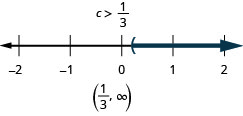 This figure is a number line ranging from negative 2 to 3 with tick marks for each integer. The inequality c is greater than 1/3 is graphed on the number line, with an open parenthesis at c equals 1/3, and a dark line extending to the right of the parenthesis. Below the number line is the solution: c is greater than 1/3. To the right of the solution is the solution written in interval notation: parenthesis, 1/3 comma infinity, parenthesis