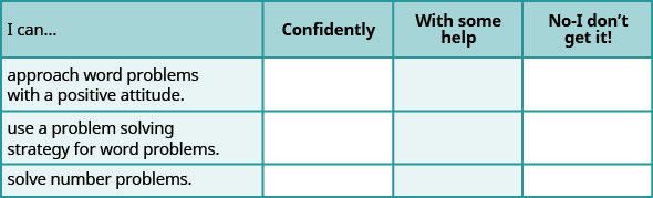 "This is a table that has four rows and four columns. In the first row, which is a header row, the cells read from left to right ""I can…,"" ""Confidently,"" ""With some help,"" and ""No-I don't get it!"" The first column below ""I can…"" reads ""approach word problems with a positive attitude,"" use a problem solving strategy for word problems,"" and ""solve number problems."" The rest of the cells are blank"