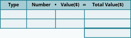 This table has three rows and four columns with an extra cell at the bottom of the fourth column. The top row is a header row that reads from left to right Type, Number, Value (💲), and Total Value (💲). The rest of the cells are blank.