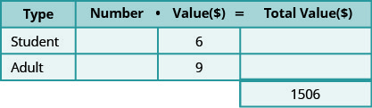 This table has three rows and four columns with an extra cell at the bottom of the fourth column. The top row is a header row that reads from left to right Type, Number, Value (💲), and Total Value (💲). The second row reads Student, blank, 6, and blank. The third row reads Adult, blank, 9, and blank. The extra cell reads 1506.
