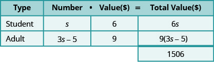 This table has three rows and four columns with an extra cell at the bottom of the fourth column. The top row is a header row that reads from left to right Type, Number, Value (💲), and Total Value (💲). The second row reads Student, s, 6, and 6s. The third row reads Adult, 3s minus 5, 9, and 9 times the quantity (3s minus 5). The extra cell reads 1506.