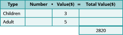 This table has three rows and four columns with an extra cell at the bottom of the fourth column. The top row is a header row that reads from left to right Type, Number, Value (💲), and Total Value (💲). The second row reads Children, blank, 3, and blank. The third row reads Adult, blank, 5, and blank. The extra cell reads 2820.