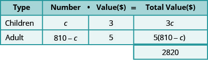 This table has three rows and four columns with an extra cell at the bottom of the fourth column. The top row is a header row that reads from left to right Type, Number, Value (💲), and Total Value (💲). The second row reads Children, c, 3, and 3c. The third row reads Adult, 810 minus c, 5, and 5 times the quantity (810 minus c). The extra cell reads 2820.