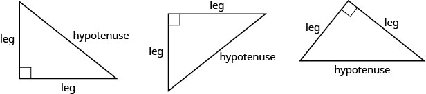 """Three right triangles with different orientations. The right angles are marked with two small lines that make a small square with the angle. Opposite these angles, hypotenuse is written. The other sides are marked """"leg."""""""