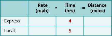 A table with three rows and four columns. The first row is a header row and reads from left to right _____, Rate (mph), Time (hrs), and Distance (miles). Below the blank header cell, we have Express and then Local. Below the Time header cell, we have 4 and then 5. The rest of the cells are blank.